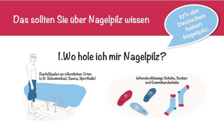 Canesten Nagelpilz Infografik